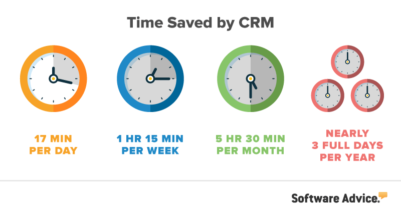 time saved by crm