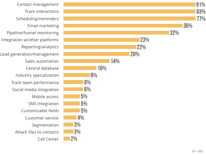 Chart of Top-Requested CRM Software Features