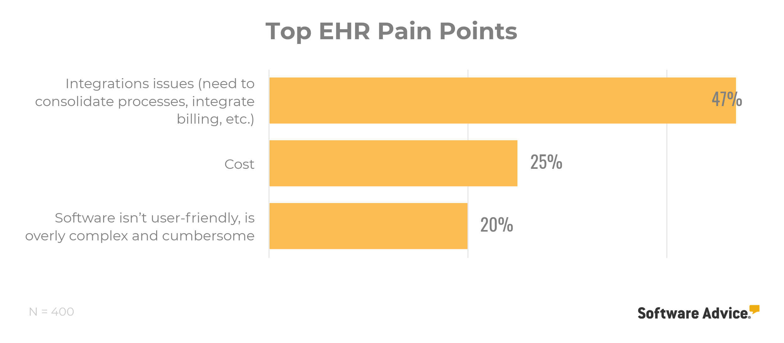 Top EHR pain points according to users