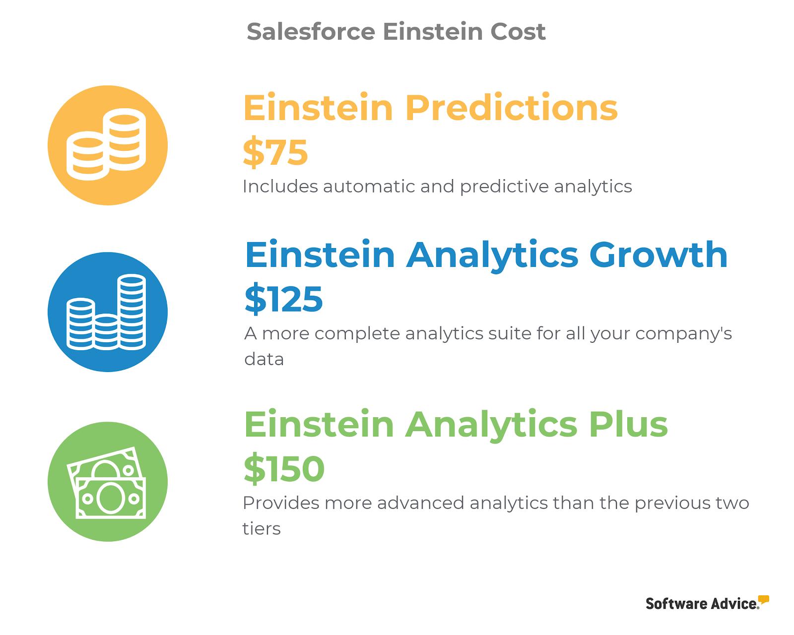 Salesforce Einstein Cost