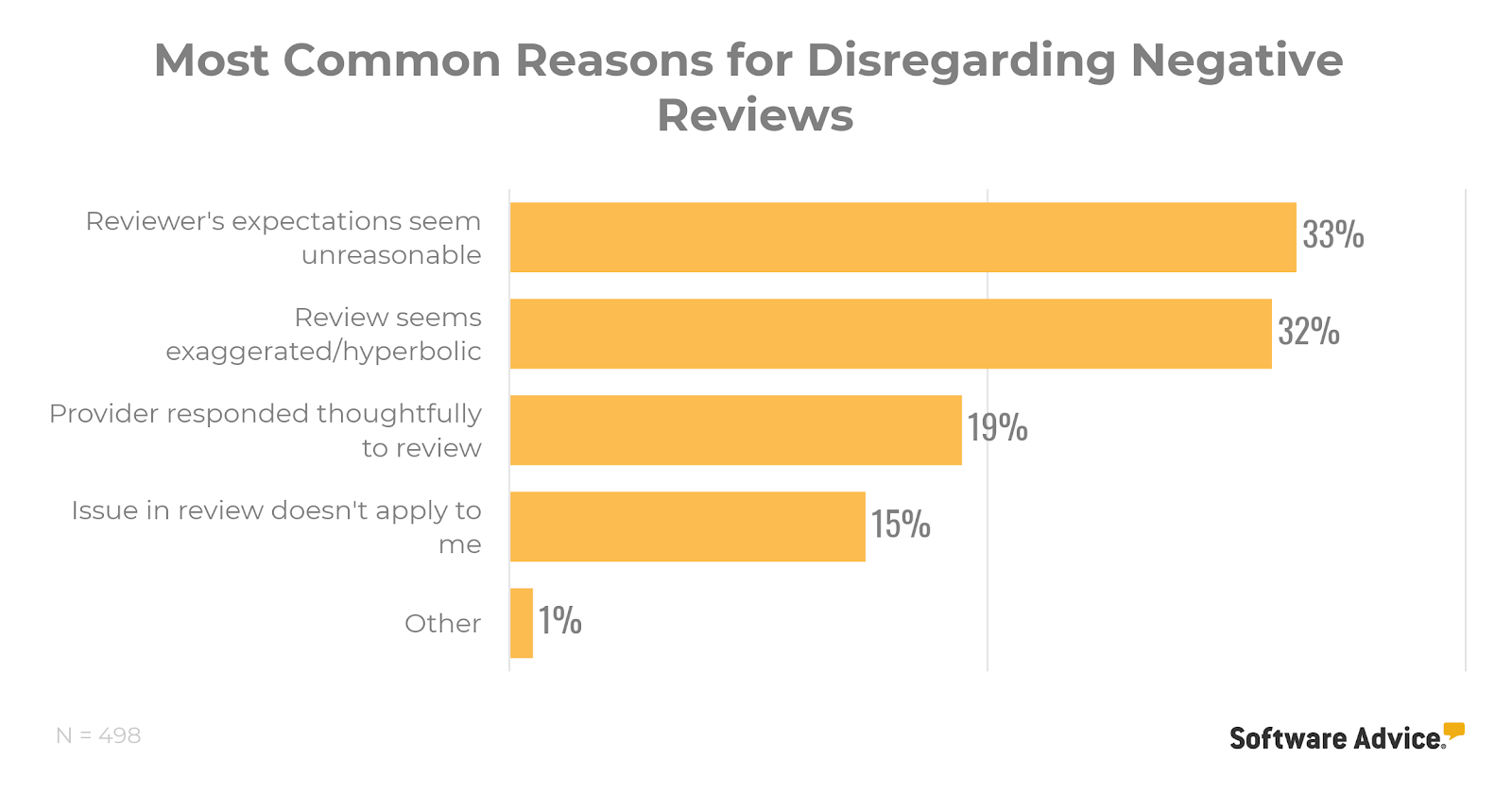 Most common reasons for patients disregarding negative reviews