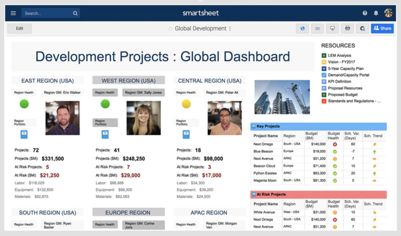 global dashboard Smartsheet screenshot