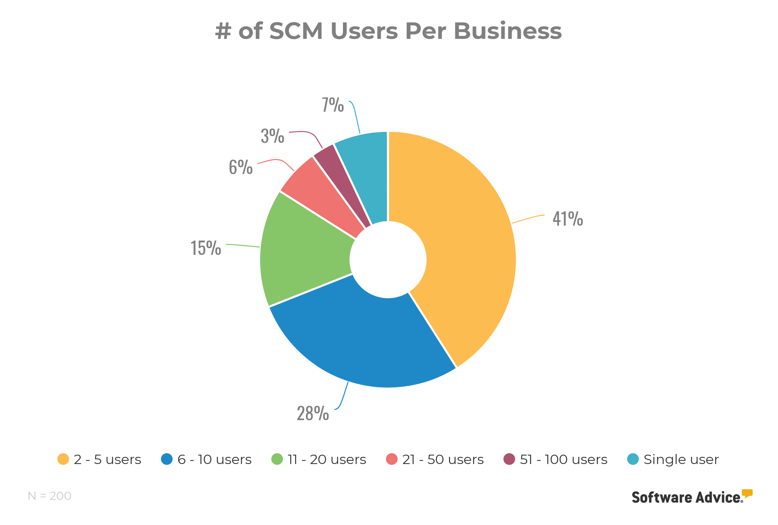 number of scm users per business chart