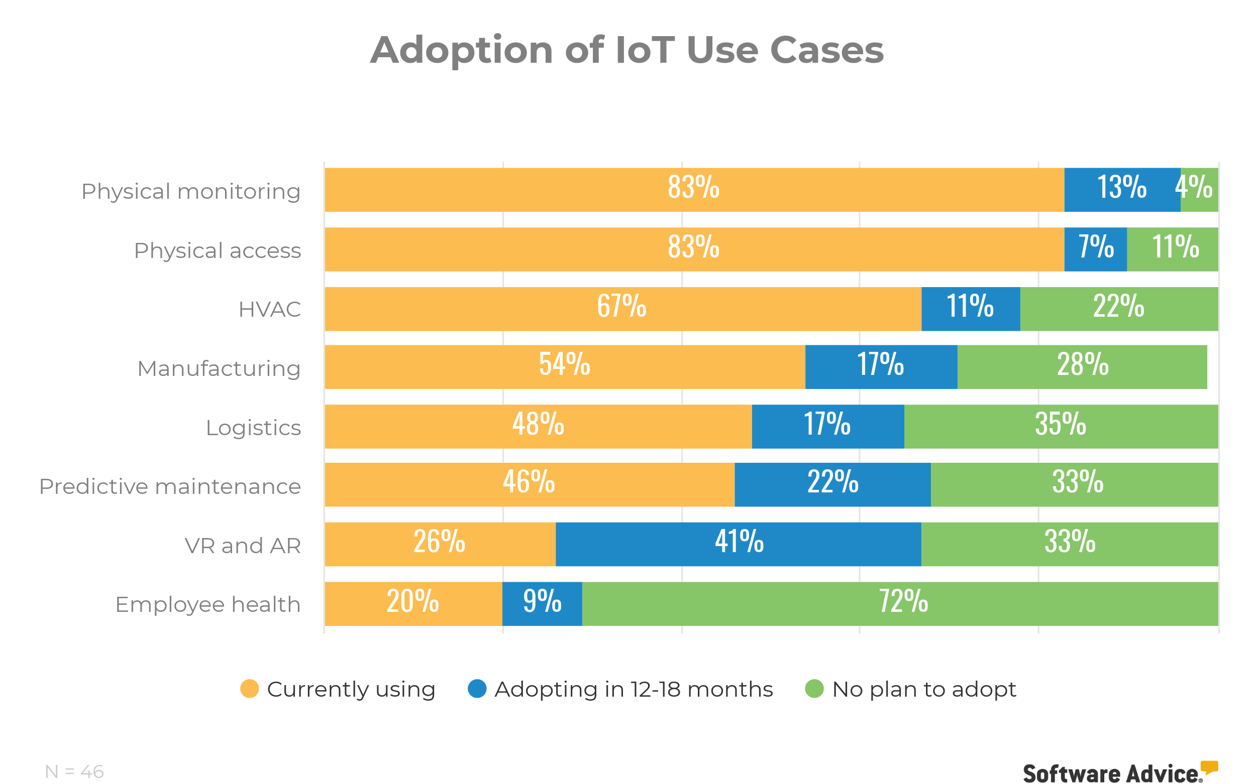 Adoption of IoT Use Cases