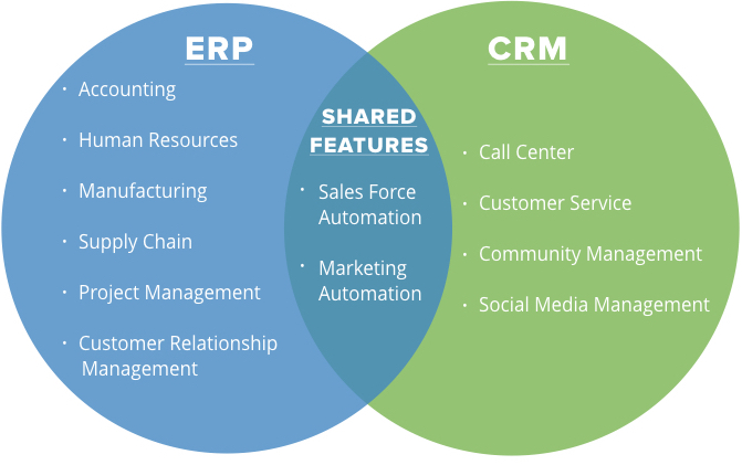 venn diagram comparing erp and crm features