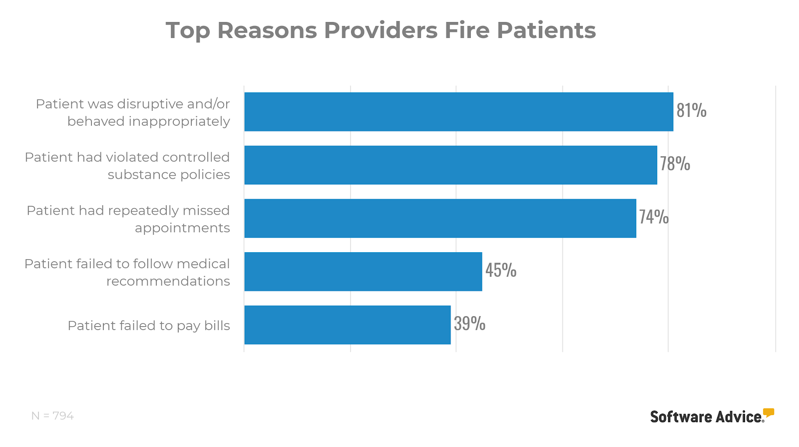 Top reasons medical providers have dismissed patients