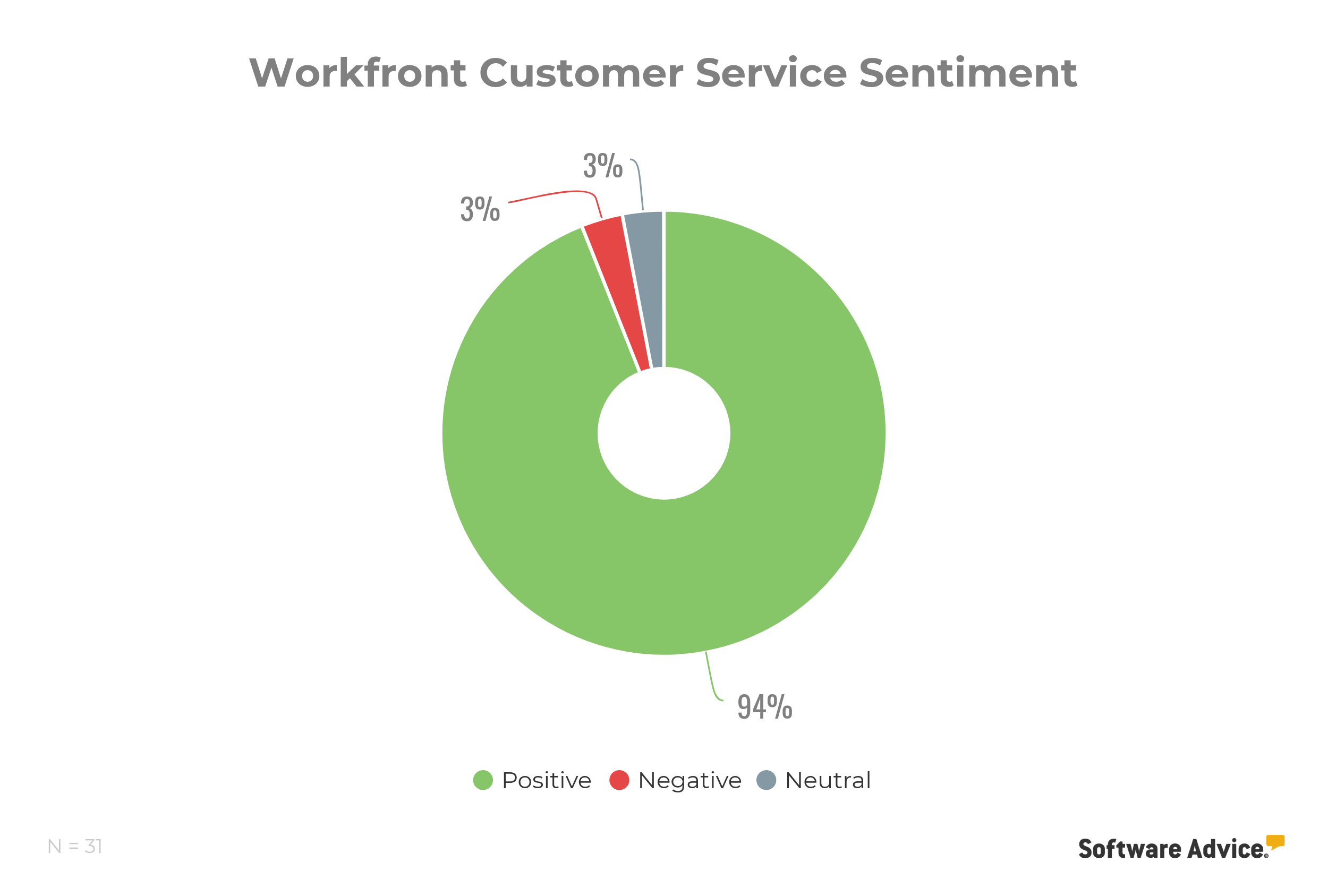 Workfront customer support reviews rating