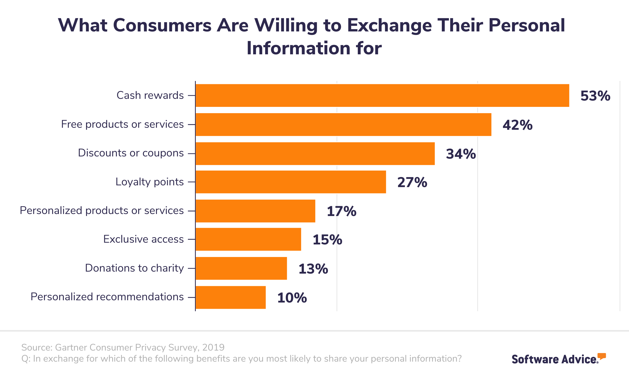 A bar chart showing what consumers are willing to exchange their personal information for