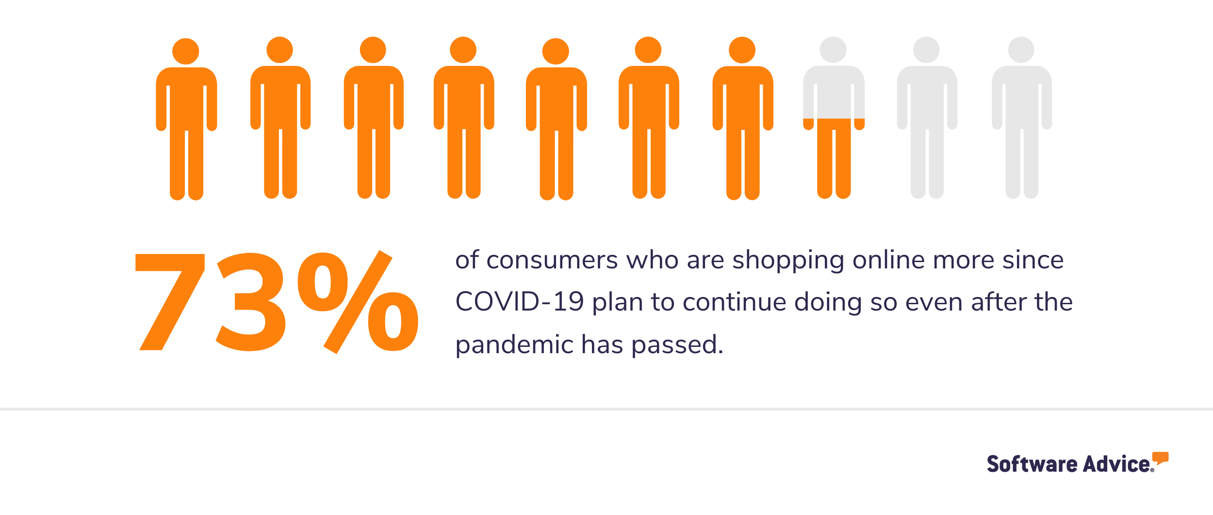 A chart showing that 73% of consumers who are shopping online more since COVID-19 plan to continue doing so even after the pandemic has passed.
