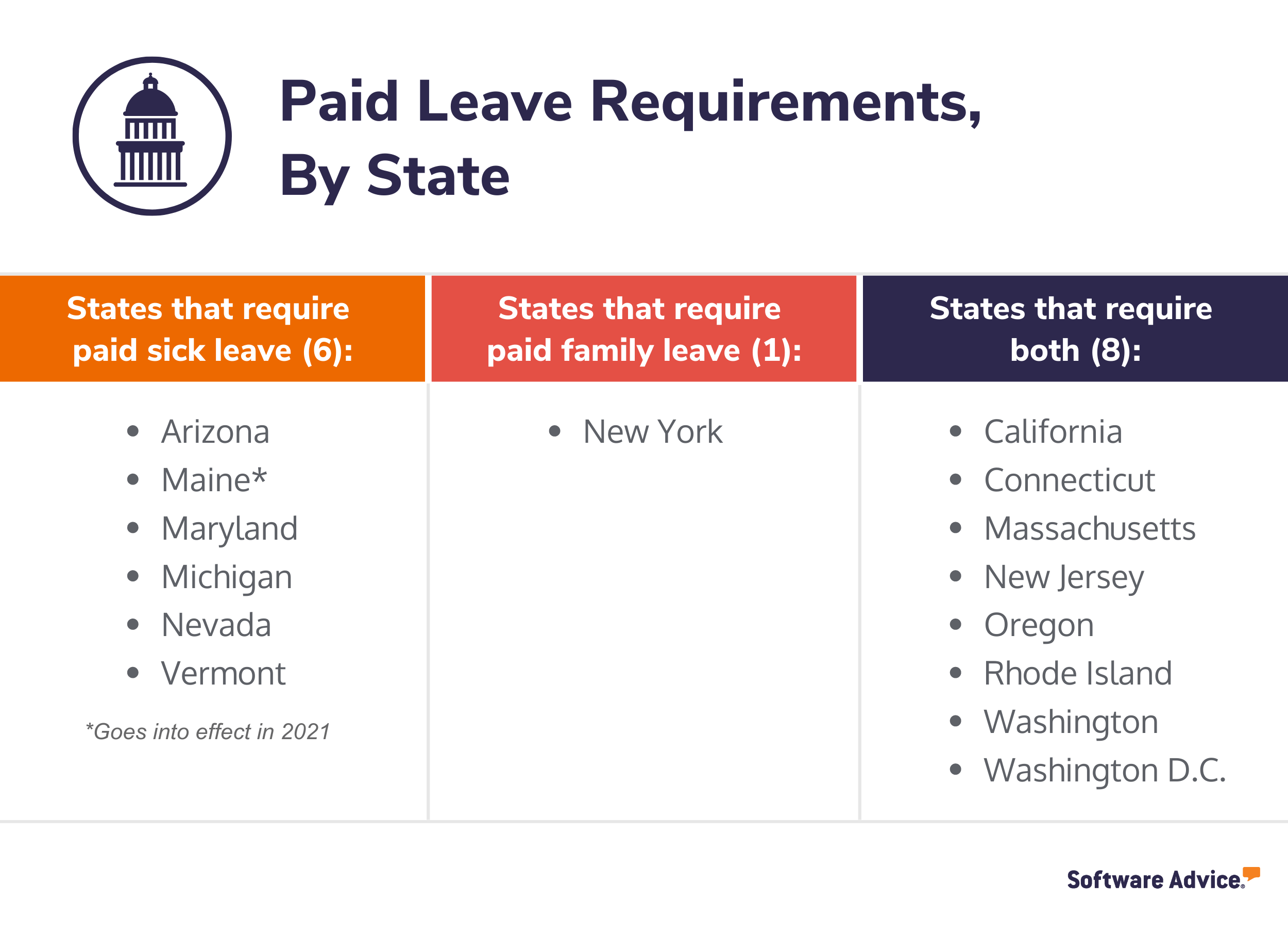 A chart showing the different paid leave requirements for the states in the U.S.