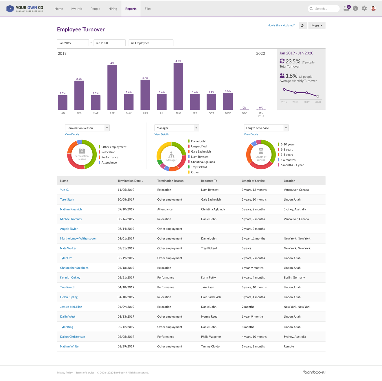 A dashboard with turnover metrics from BambooHR