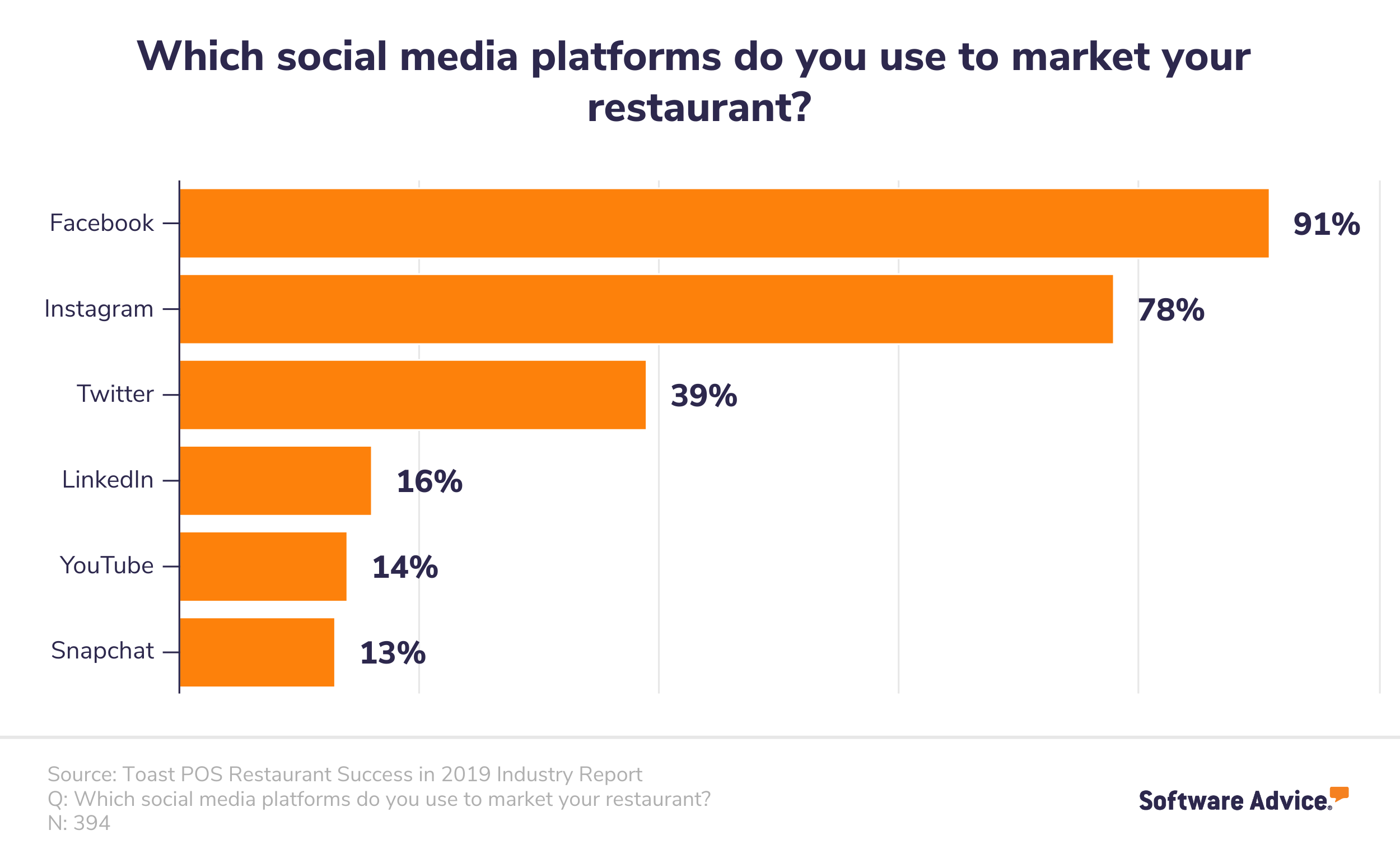 A horizontal bar chart showing which social media platforms restaurateurs use to market their restaurants: Facebook 91%, Instagram 78%, Twitter 39%, LinkedIn 16%, YouTube 14%, Snapchat 13%
