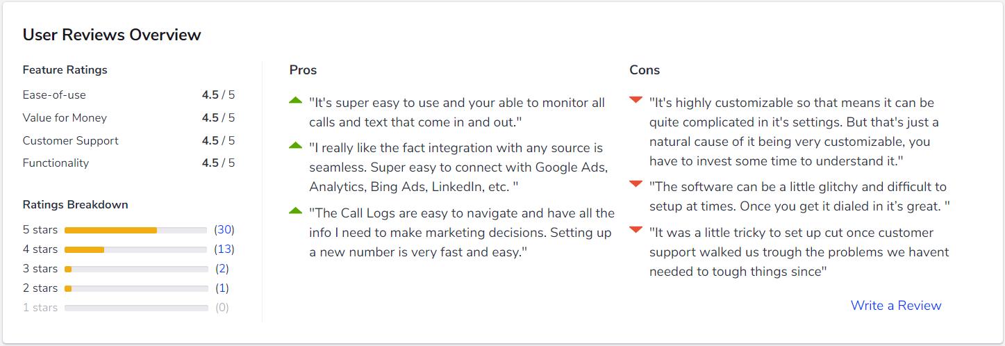A snapshot of reviews for CallTrackingMetrics Software