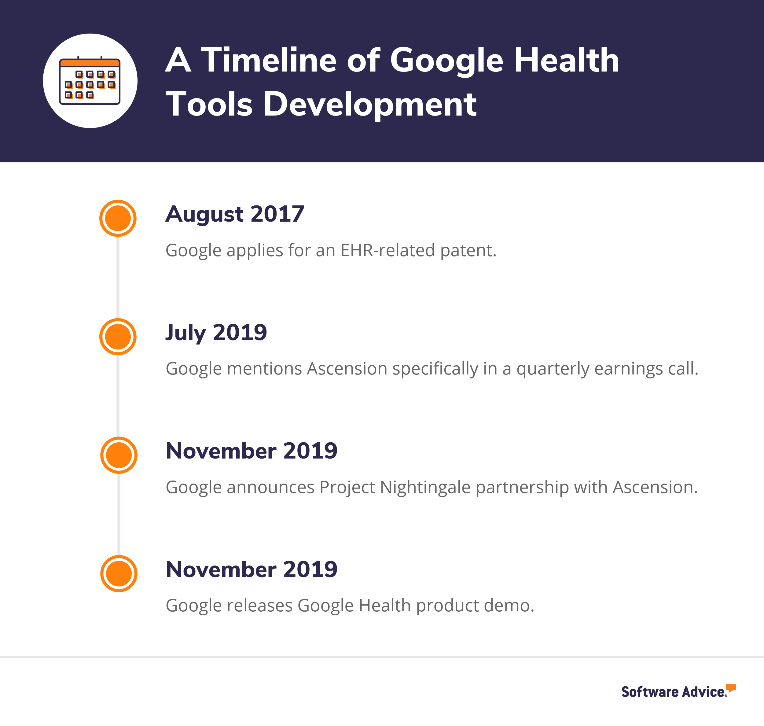 A timeline of the development of Google Health tools
