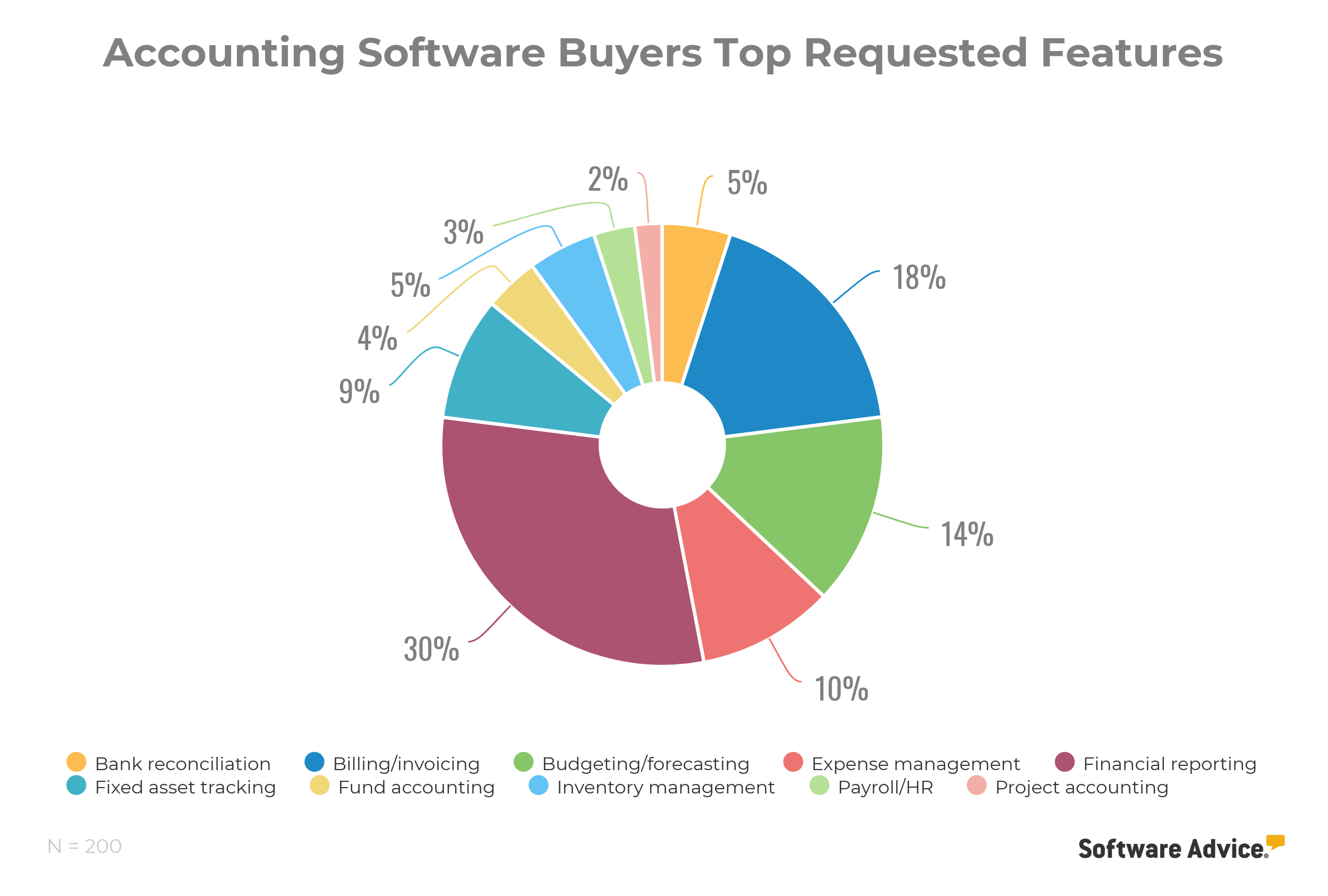accounting software buyers top requested features