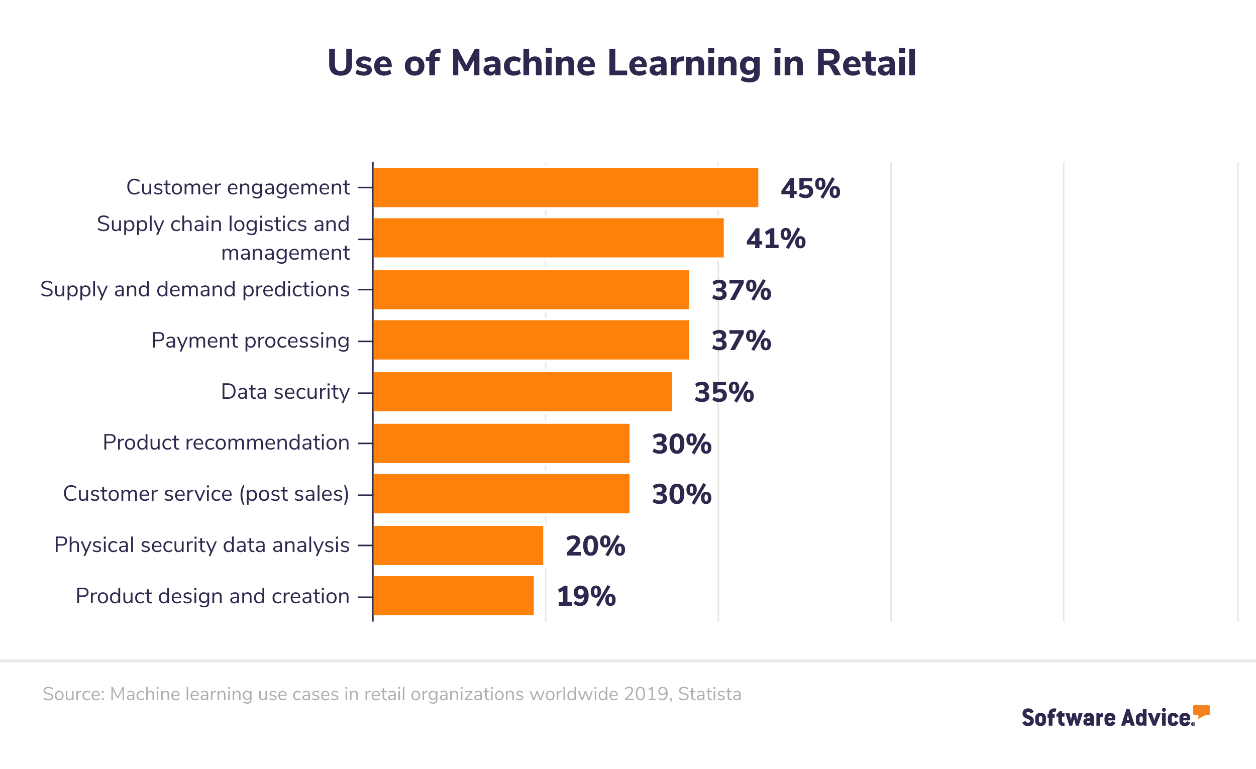 Applications and use cases of machine learning in retail
