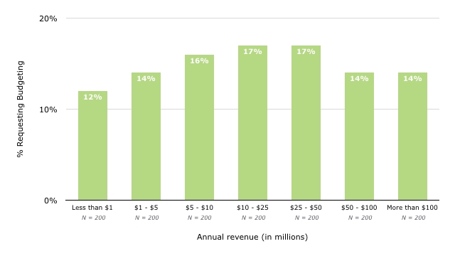 Data: Requests for budgeting are highest among contractors with an annual revenue between $10 and $50 thousand