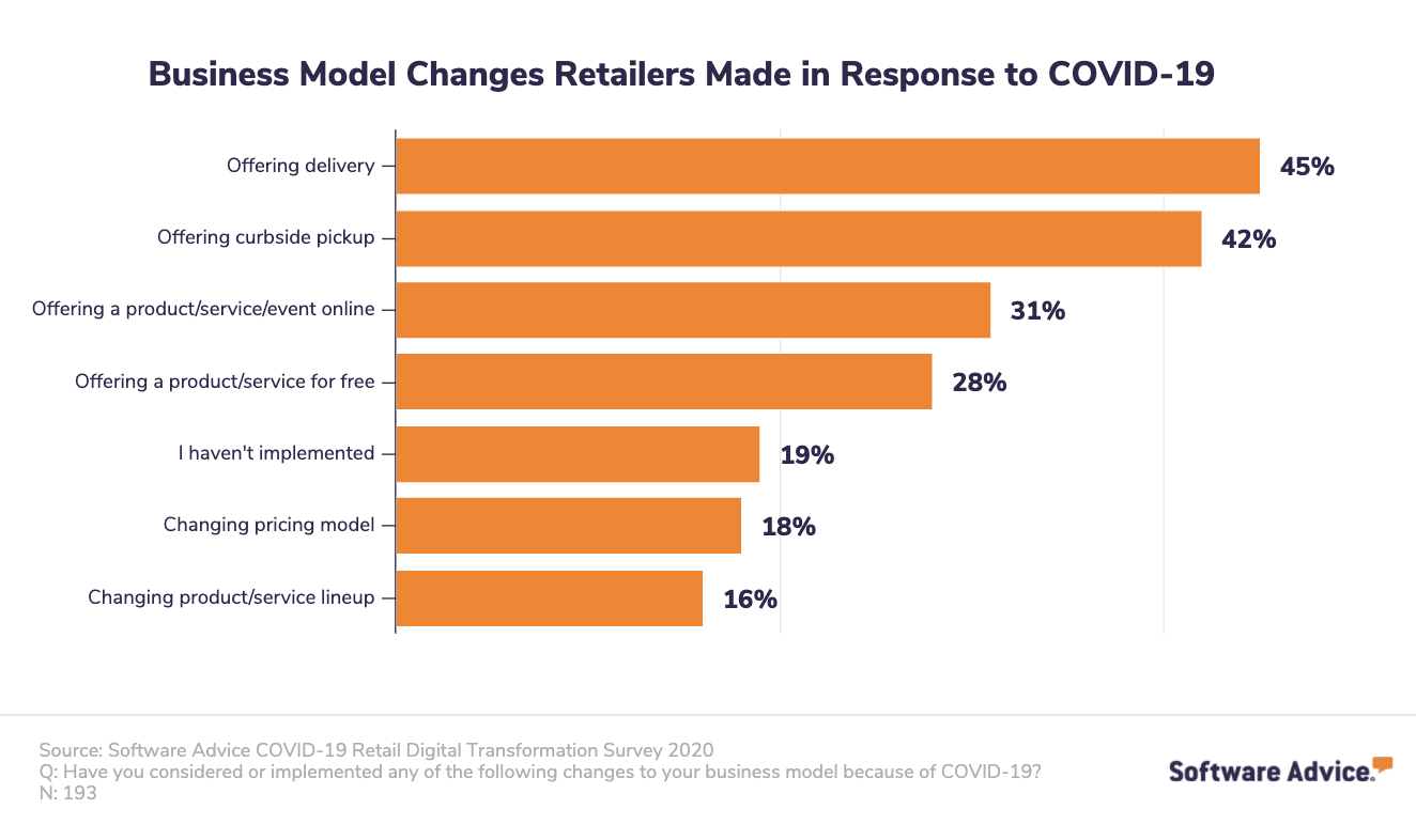 business model changes made in response to covid-19 chart