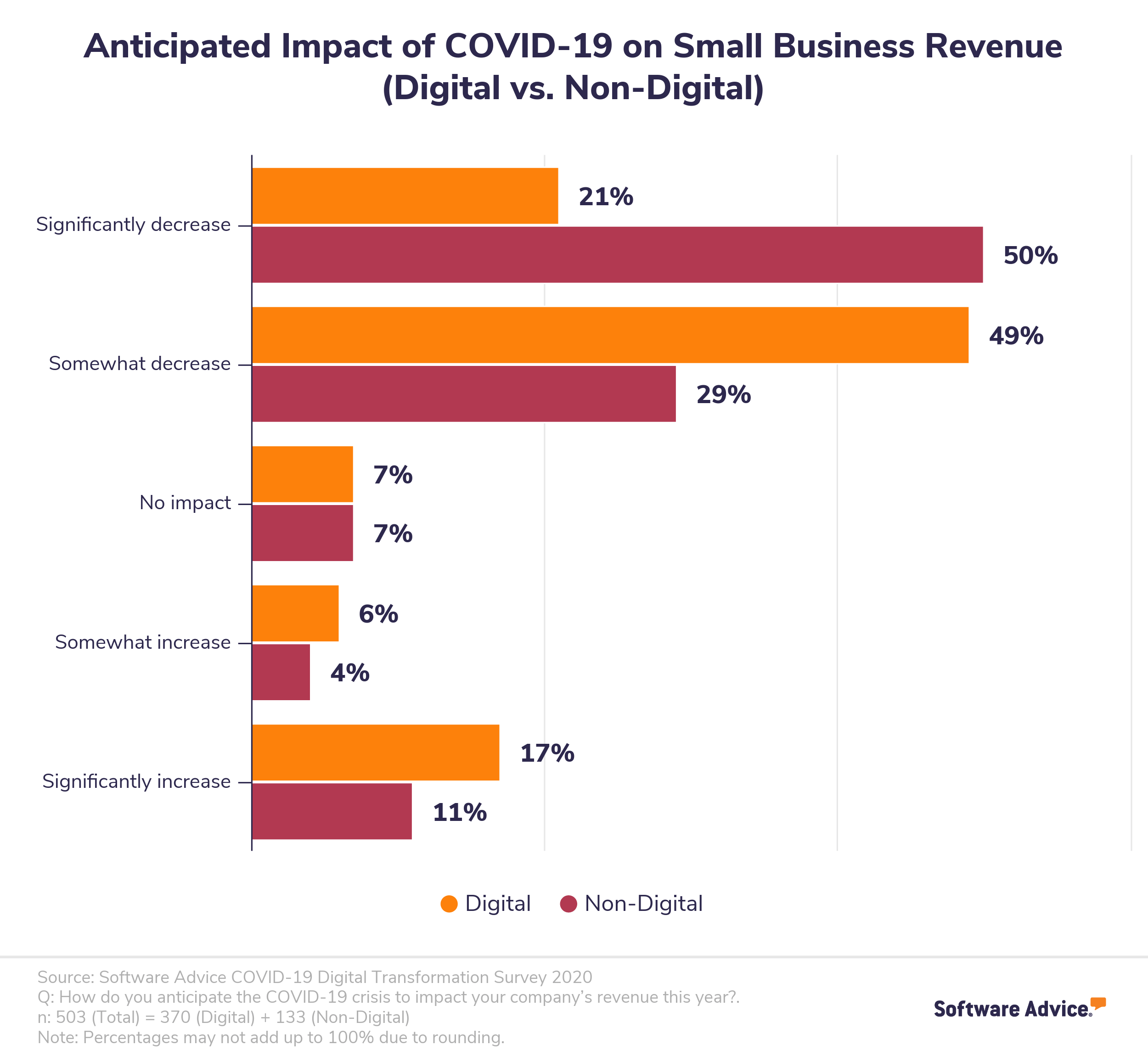 Chart showing the financial impact COVID-19 has had on small businesses.