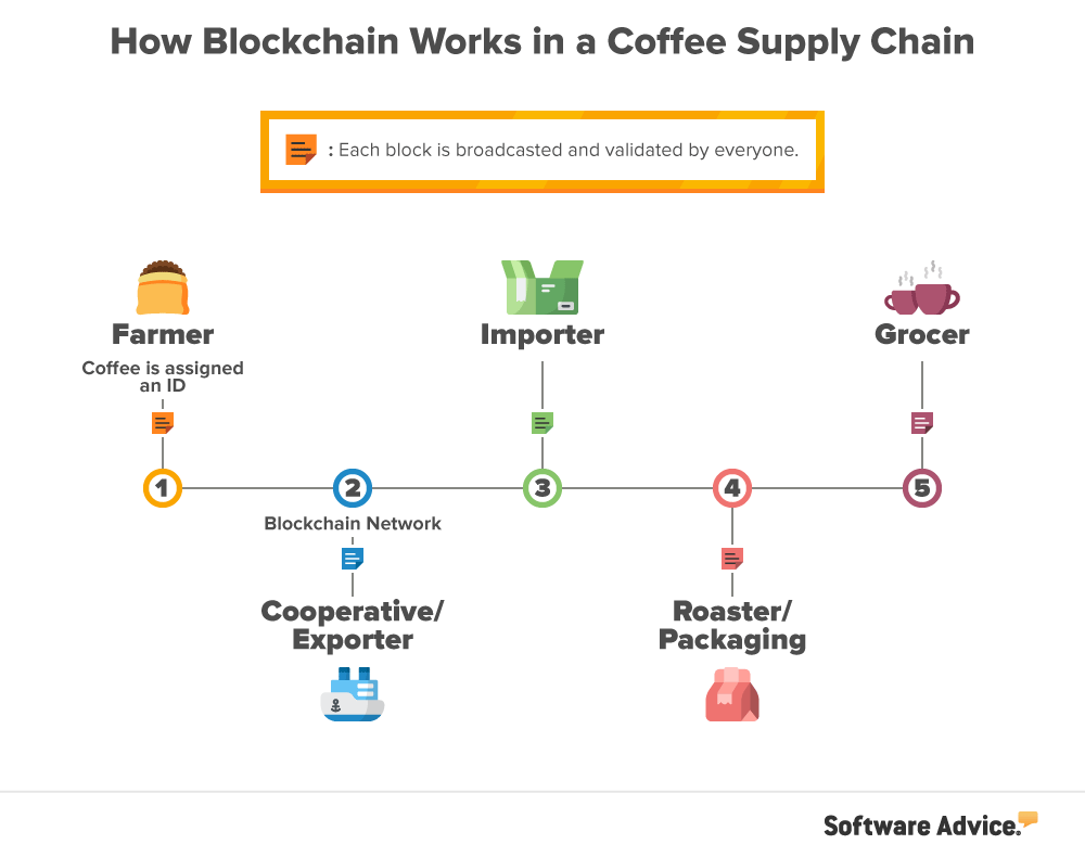 Technology Management Image: Is Your Supply Chain Ready For Blockchain?