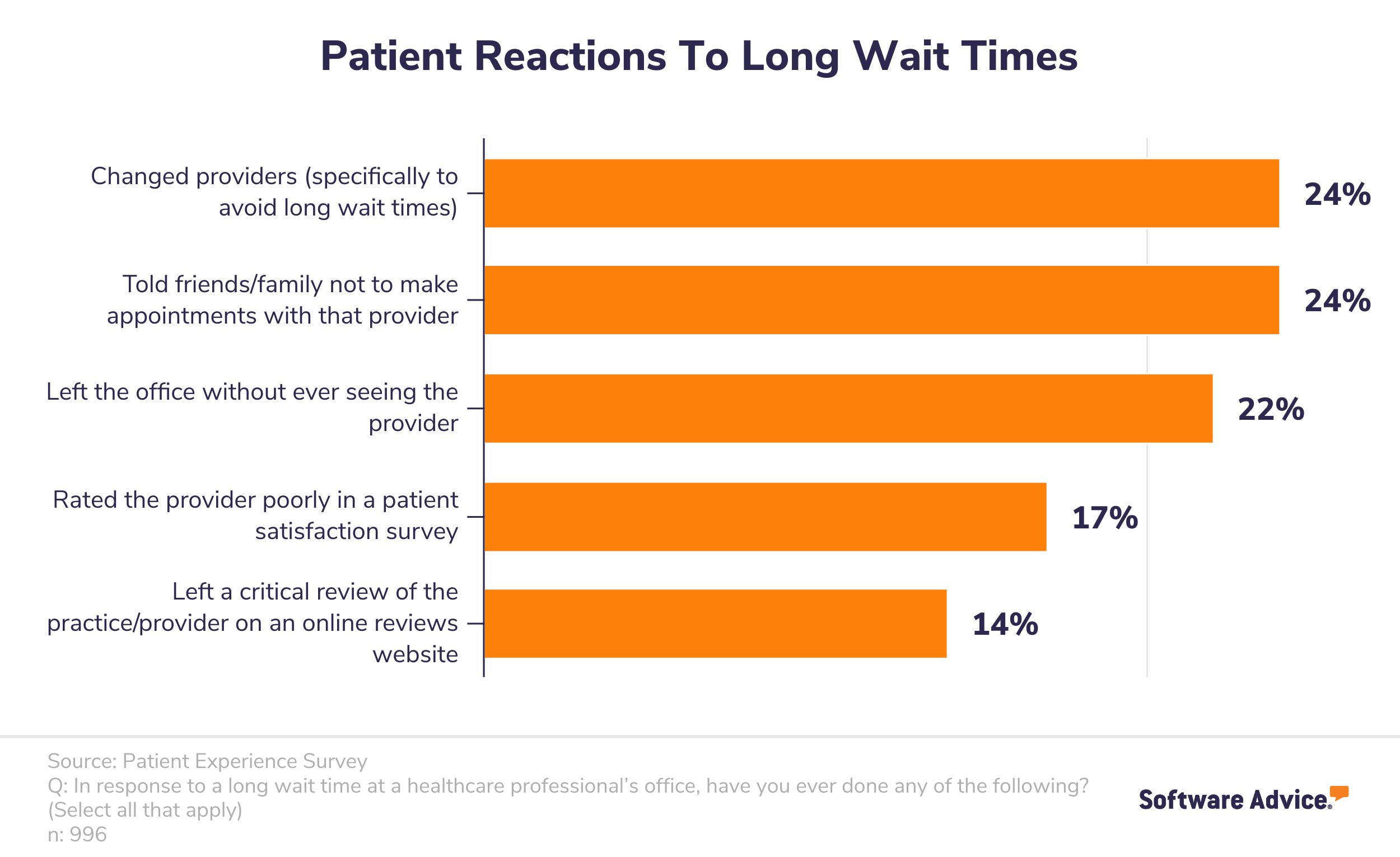 Common patient reactions to long wait times