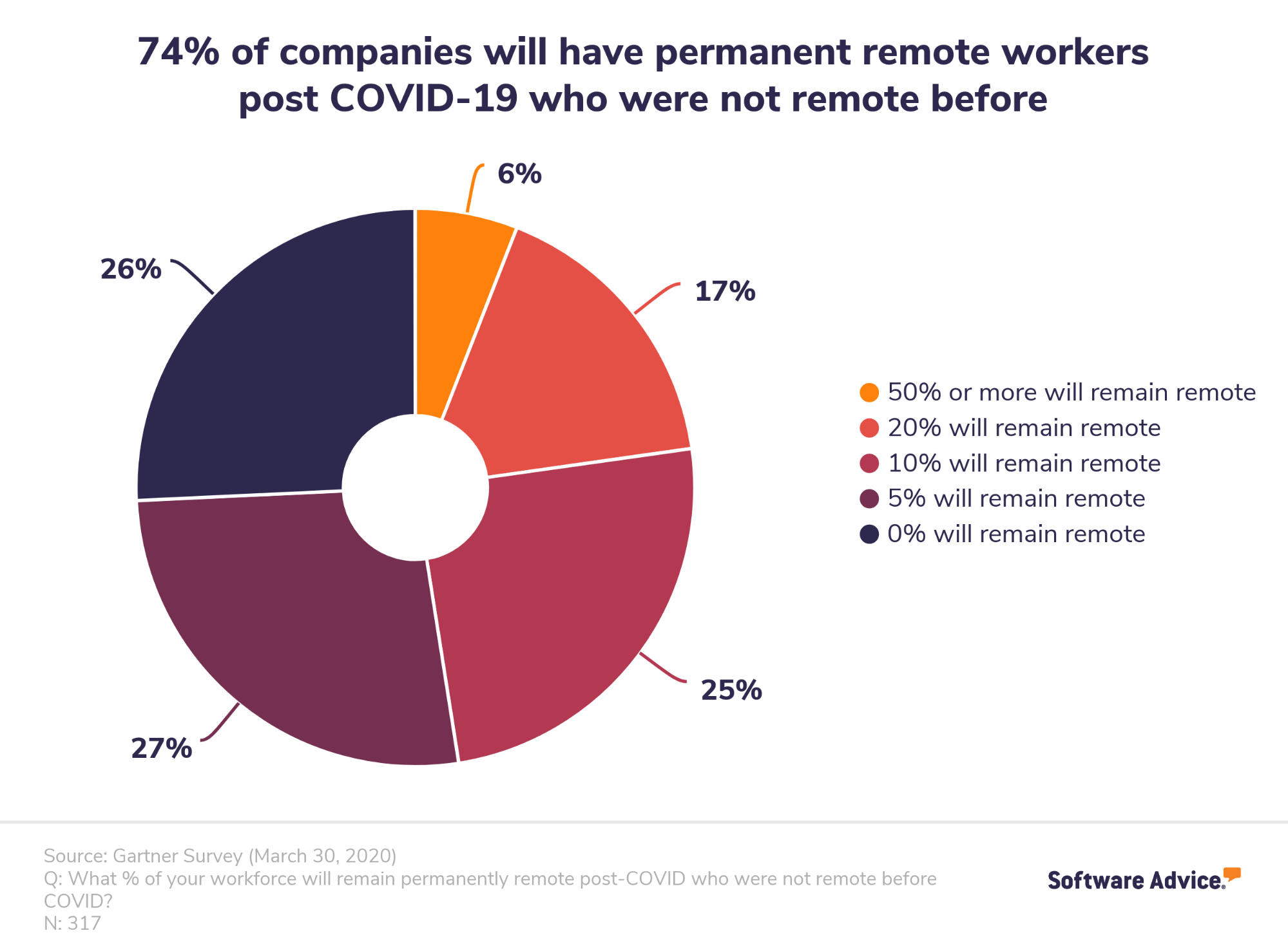 chart that shows 74 percent of companies will have more permanent remote workers after COVID-19