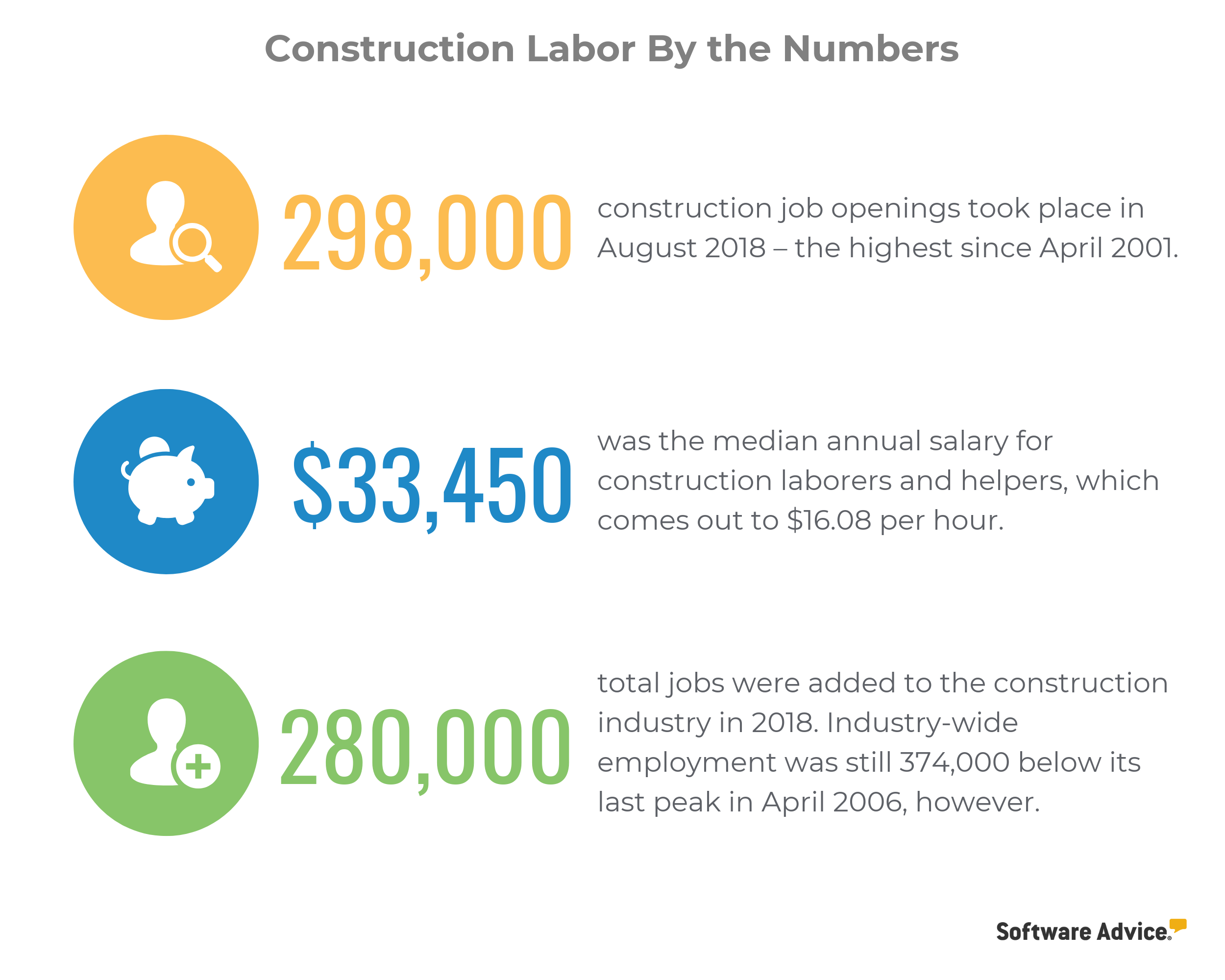 construction labor market numbers infographic