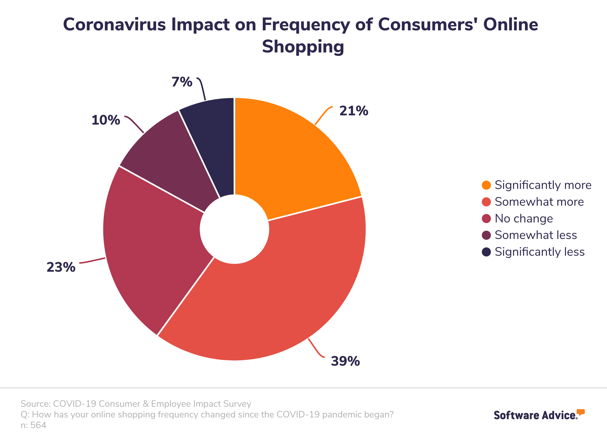 COVID increased frequency of online shopping