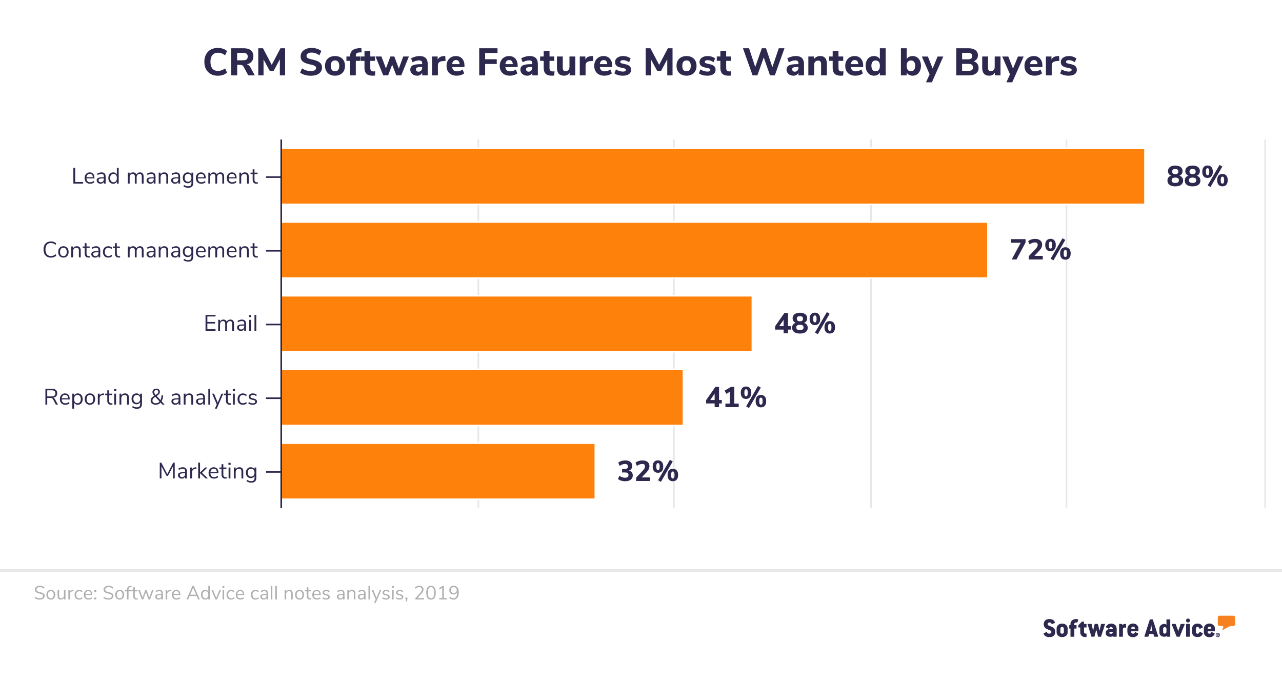 CRM features most wanted by buyers