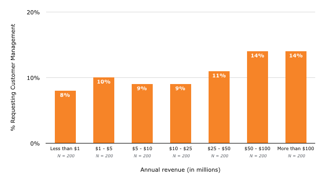 Data: Requests for customer management are highest among contractors with more than $100 million in annual revenue