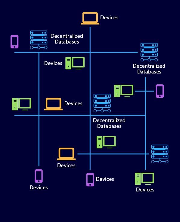 Decentralized IT structure