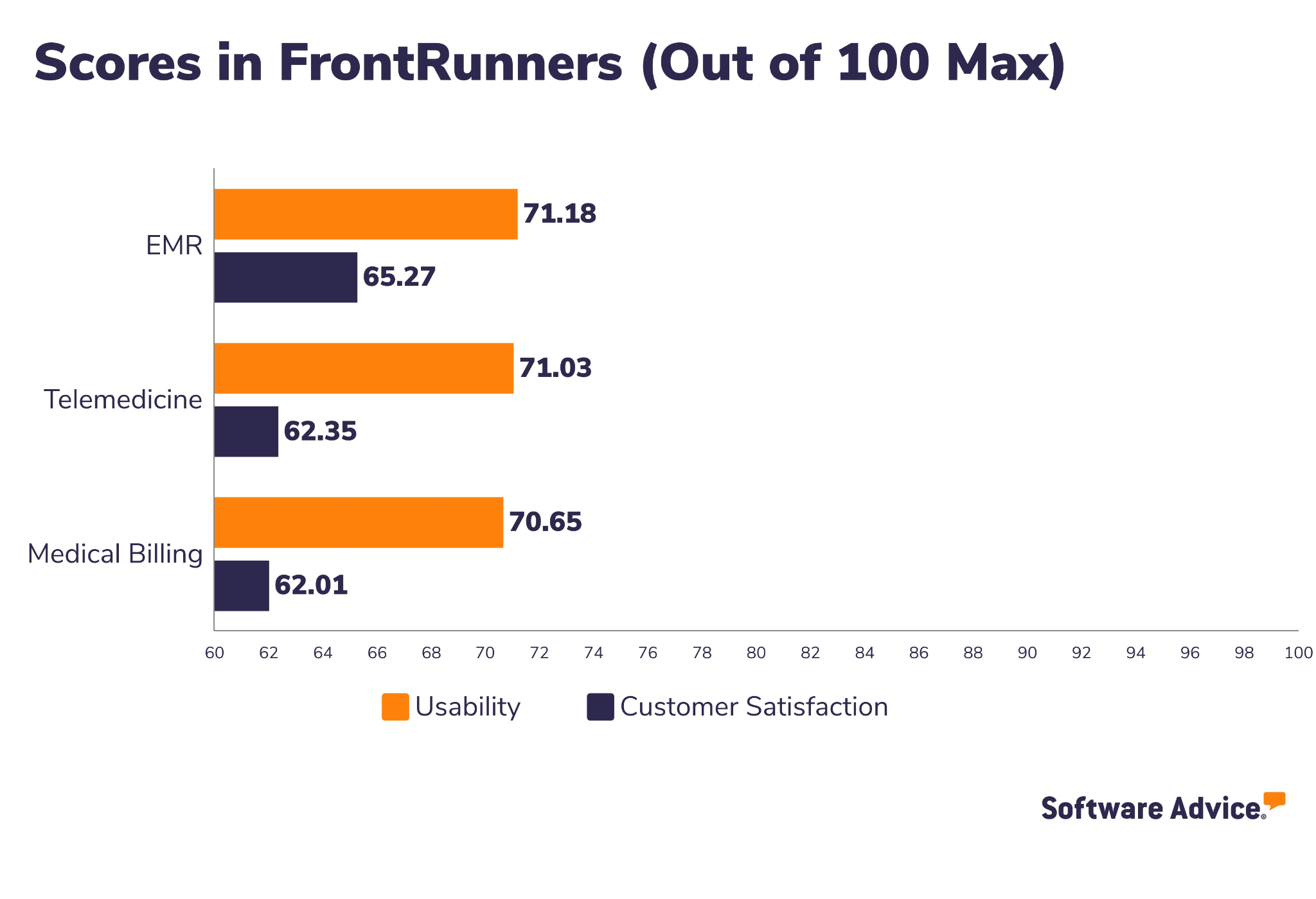 eClinicalWorks Software Advice FrontRunners Snapshot
