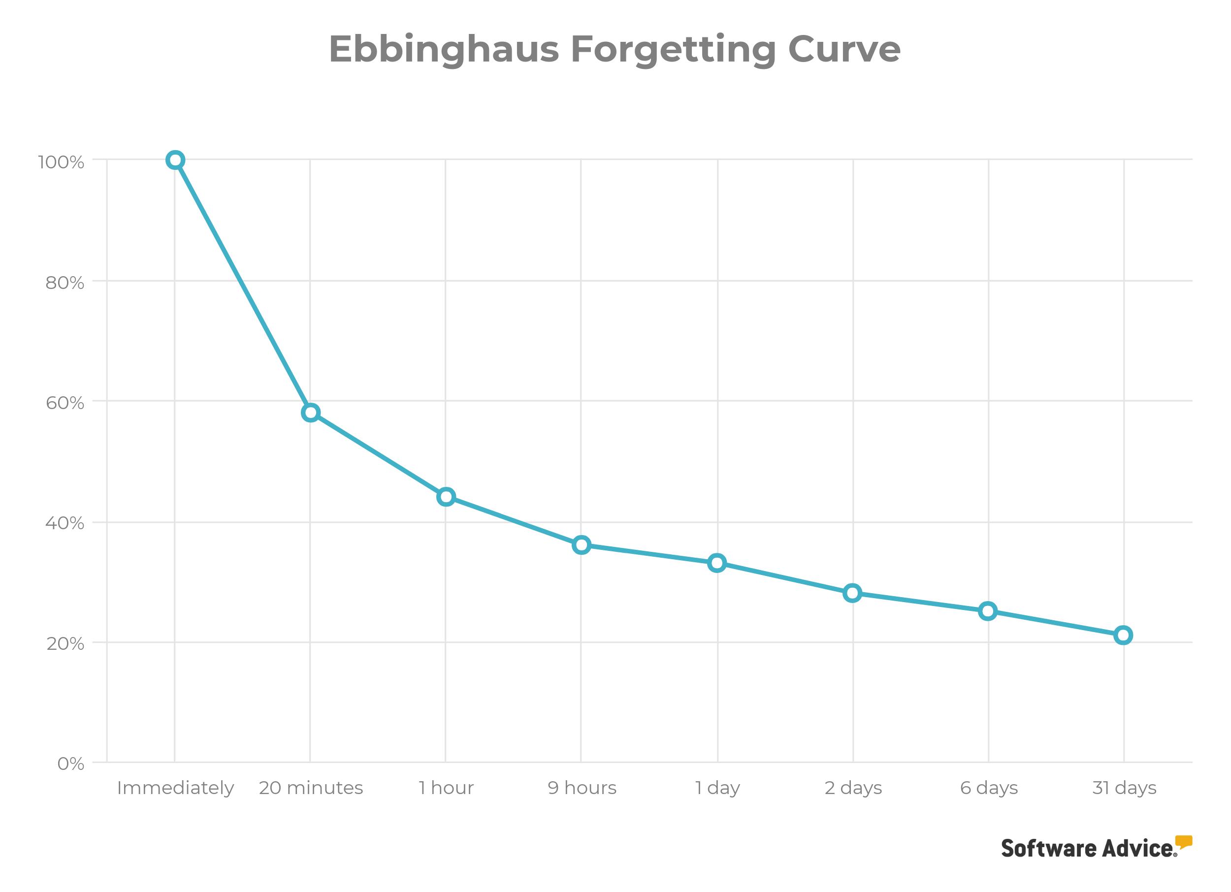 herman ebbinghaus forgetting curve