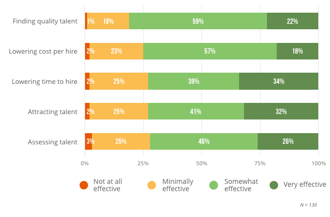 Effectiveness of Applicant Tracking Software at Addressing Key Areas of Recruiting