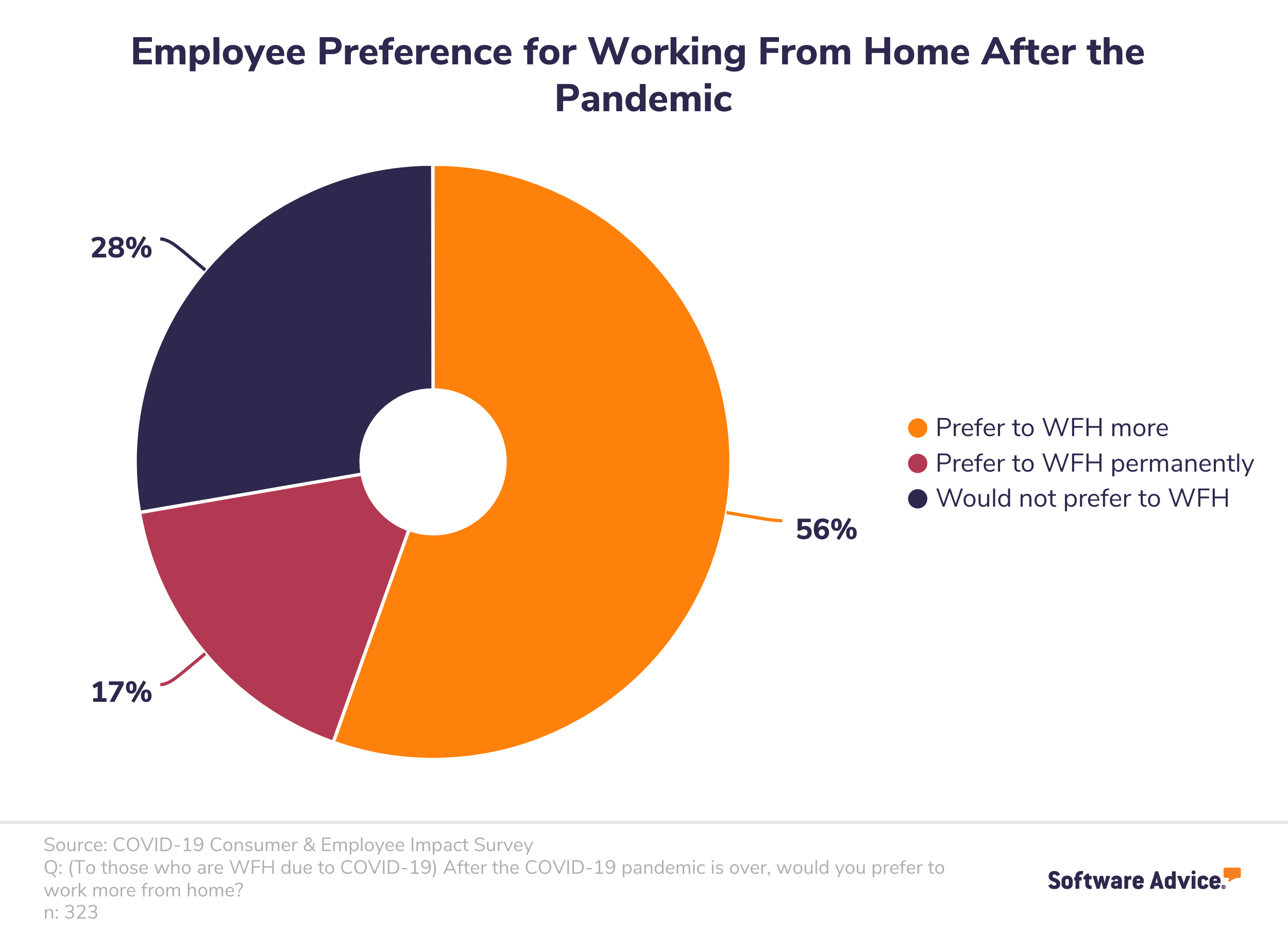 Employees want to continue working from home after COVID