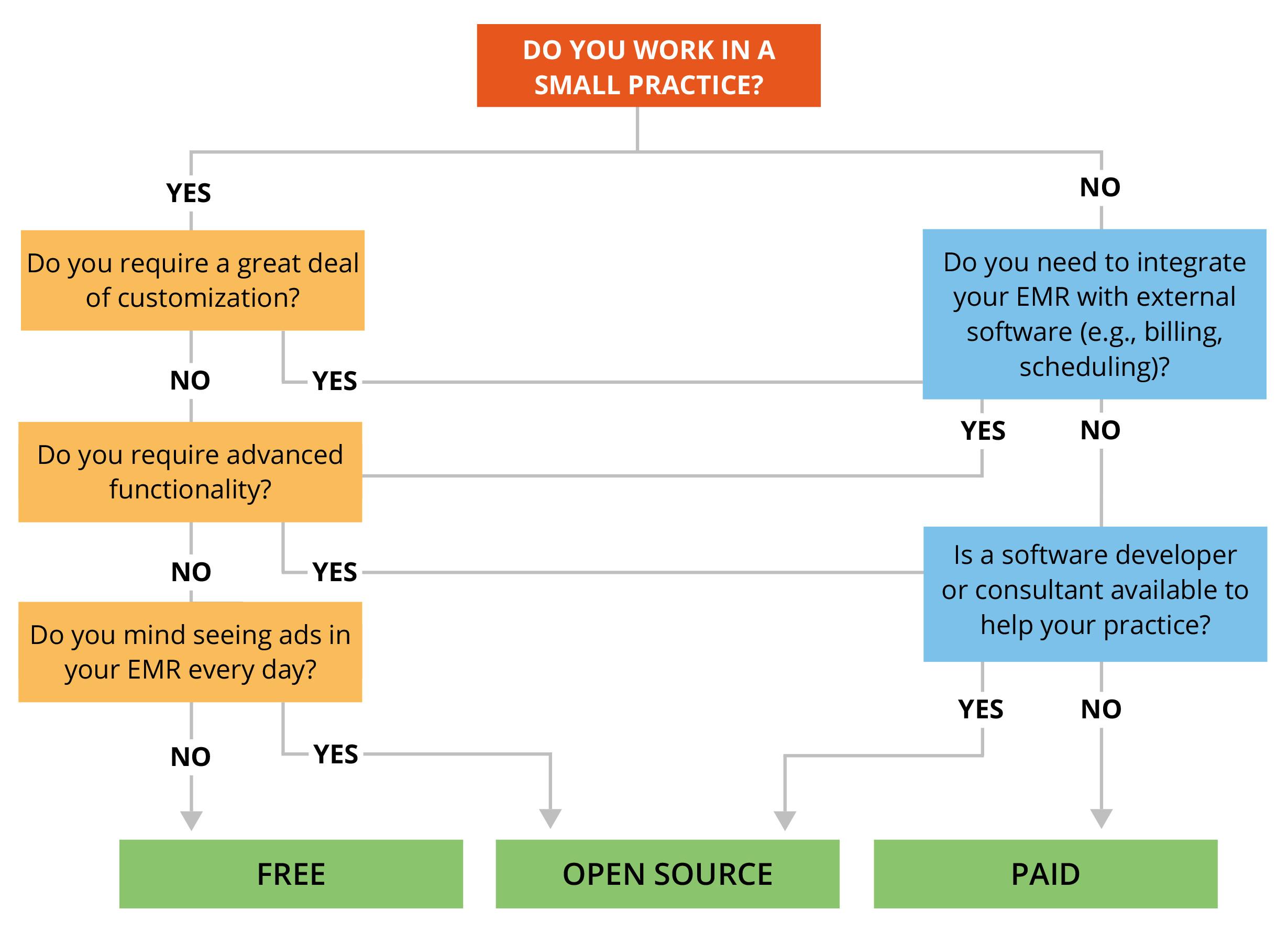 emr flow chart