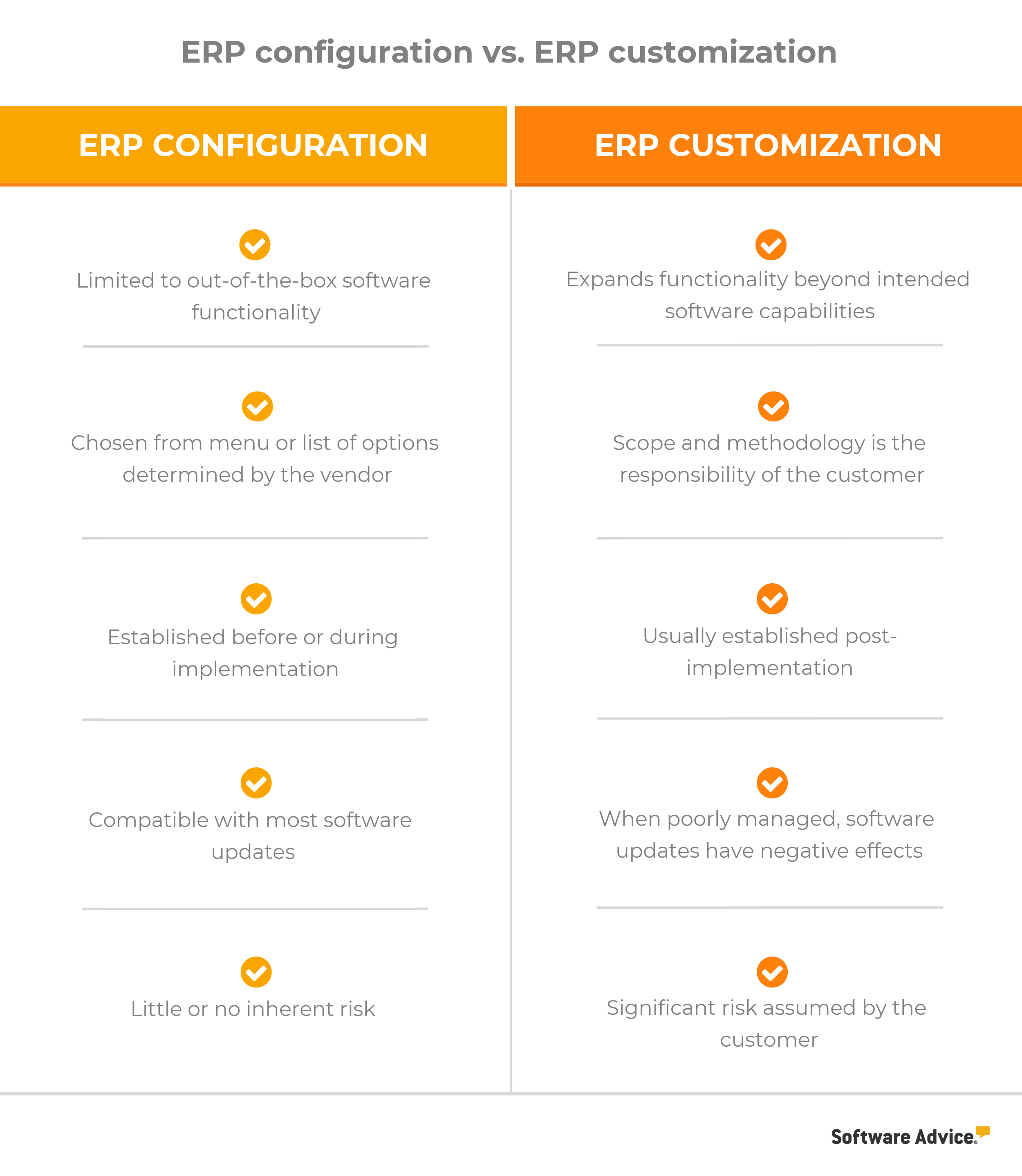 erp configuration vs erp customization