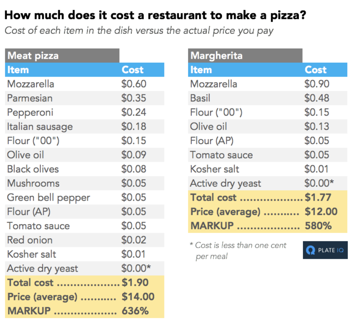 Example of a detailed markup analysis for a menu item