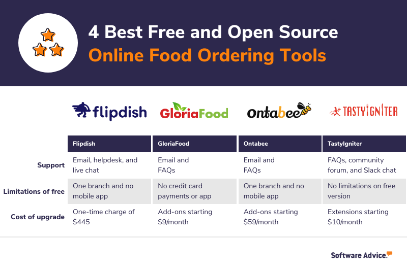 A comparison between 4 popular free and open source online food ordering software