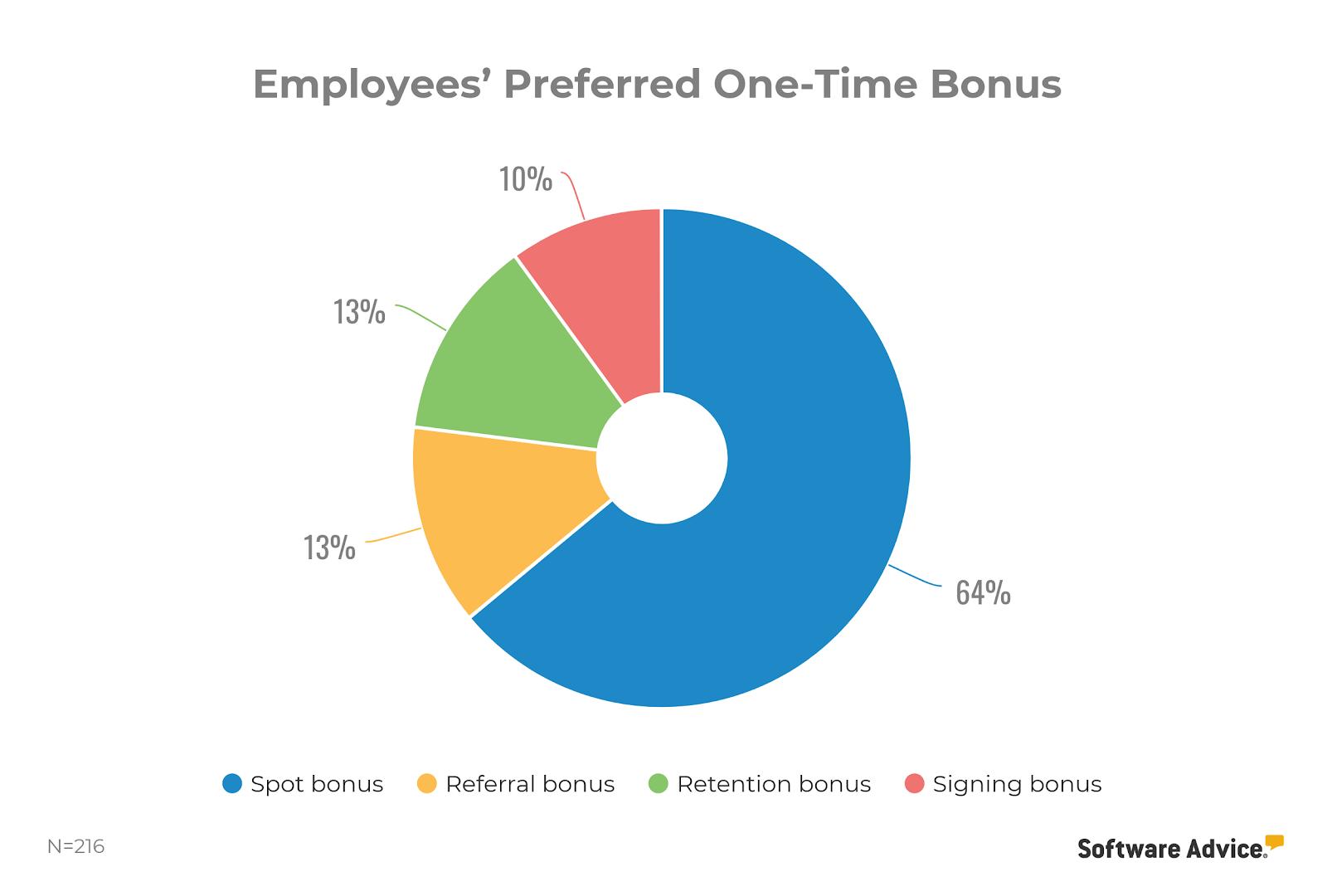 employees preferred one time bonus