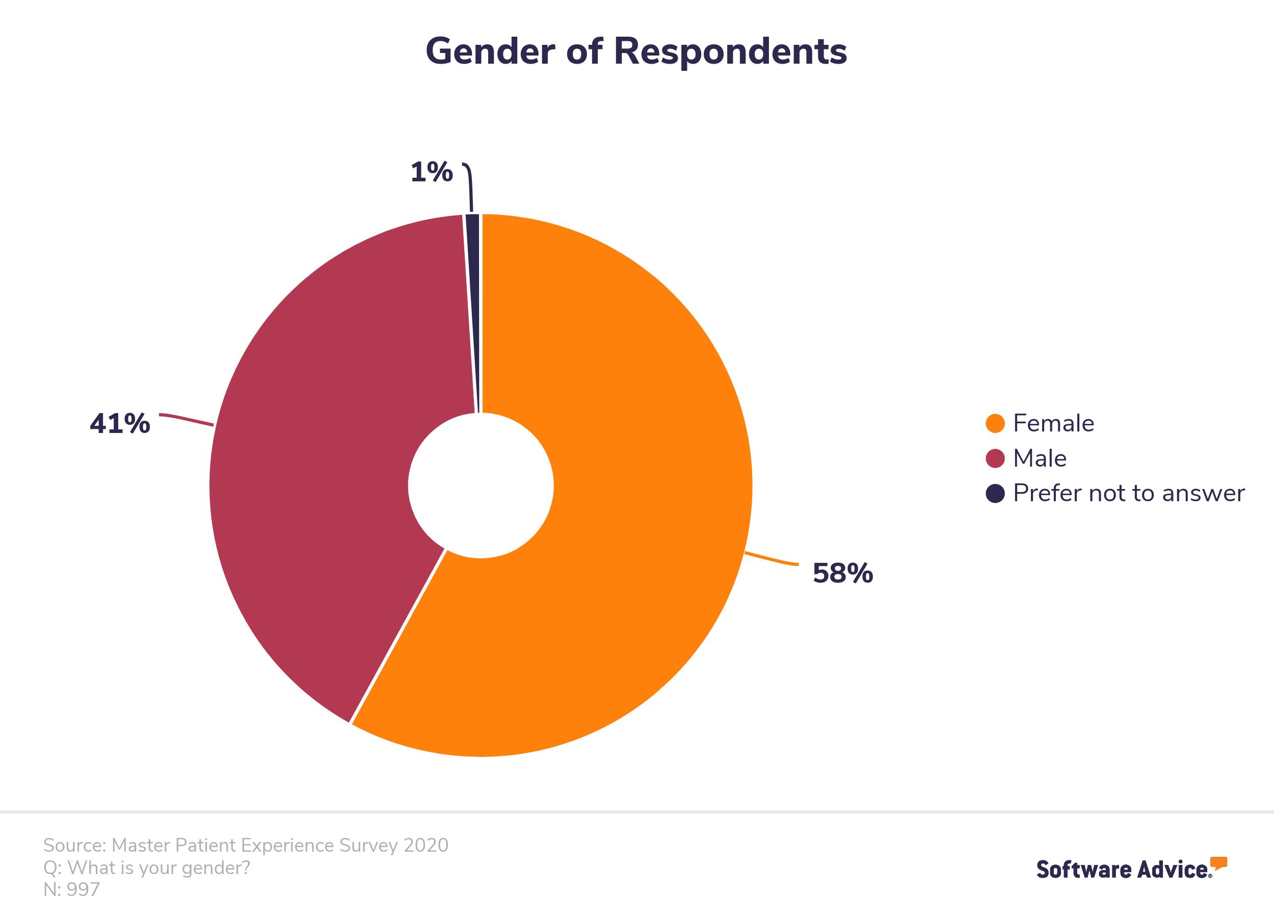 Gender of Respondents