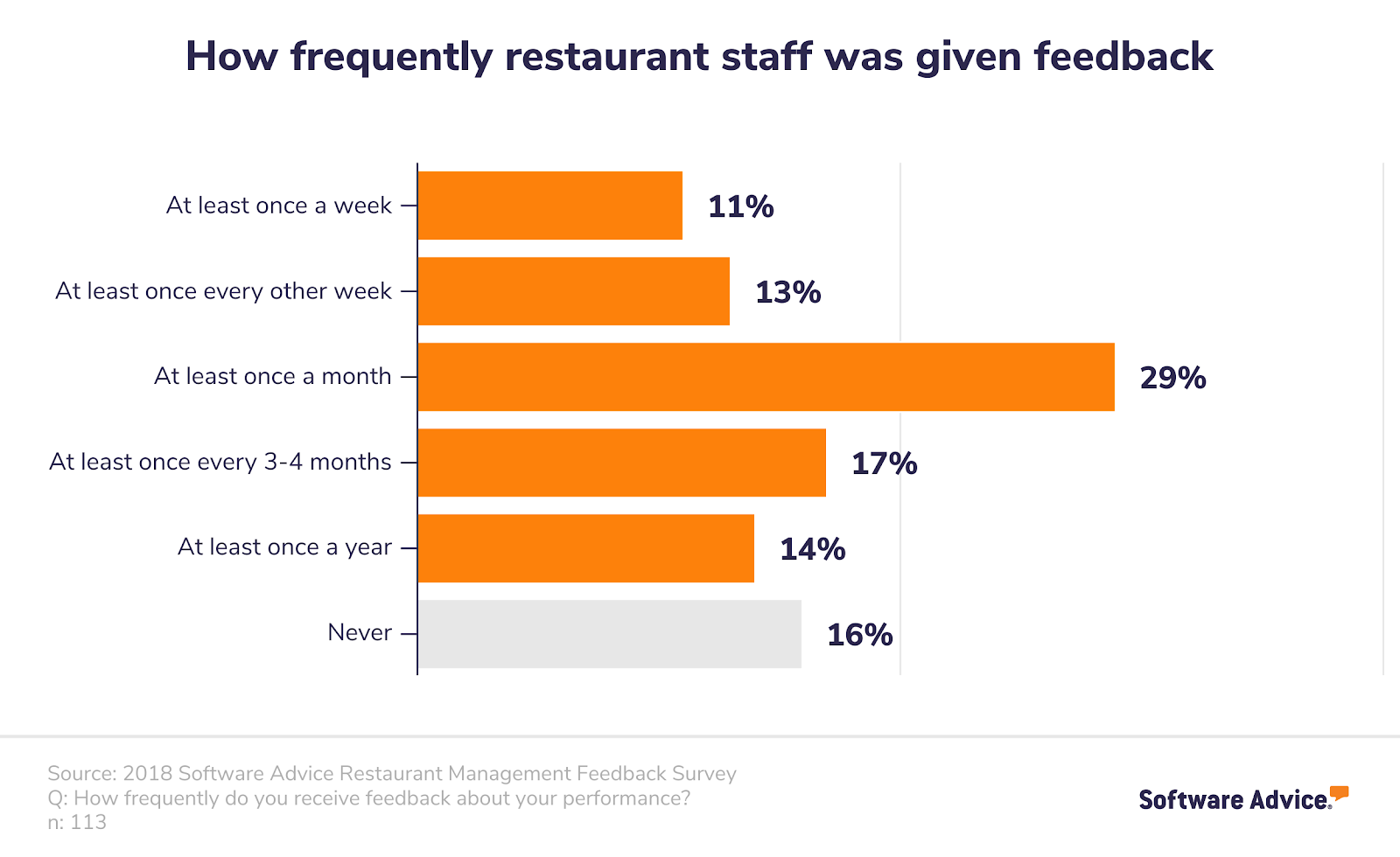 How Frequently Waiters Were Given Feedback About Performance