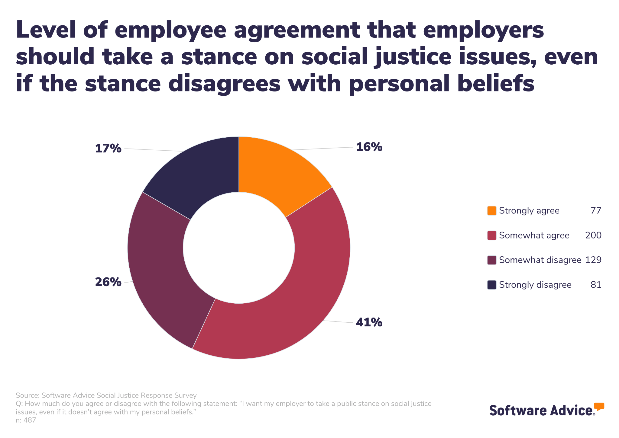 Graph showing the level of employee agreement with the fact that employers should take a stance on social justice issues even if that stance disagrees with their own personal beliefs.