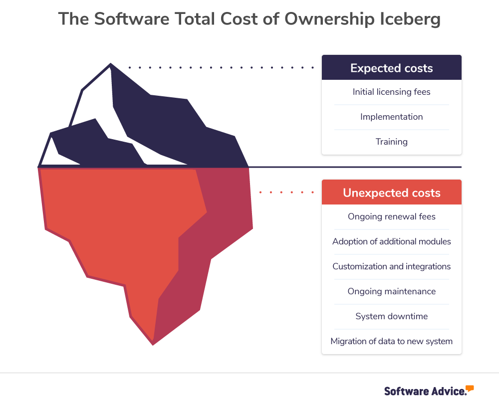 graphic shows an iceberg depiction of Total Cost of Ownership, with expected costs above the waterline, and unexpected costs below the waterline