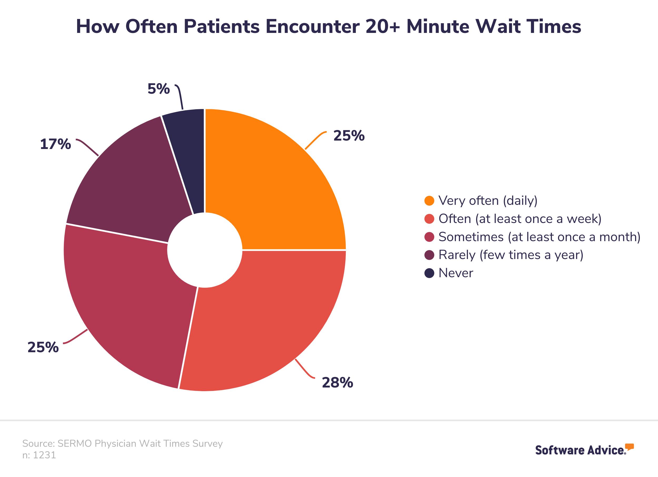 How often patients encounter 20+ minute wait times chart