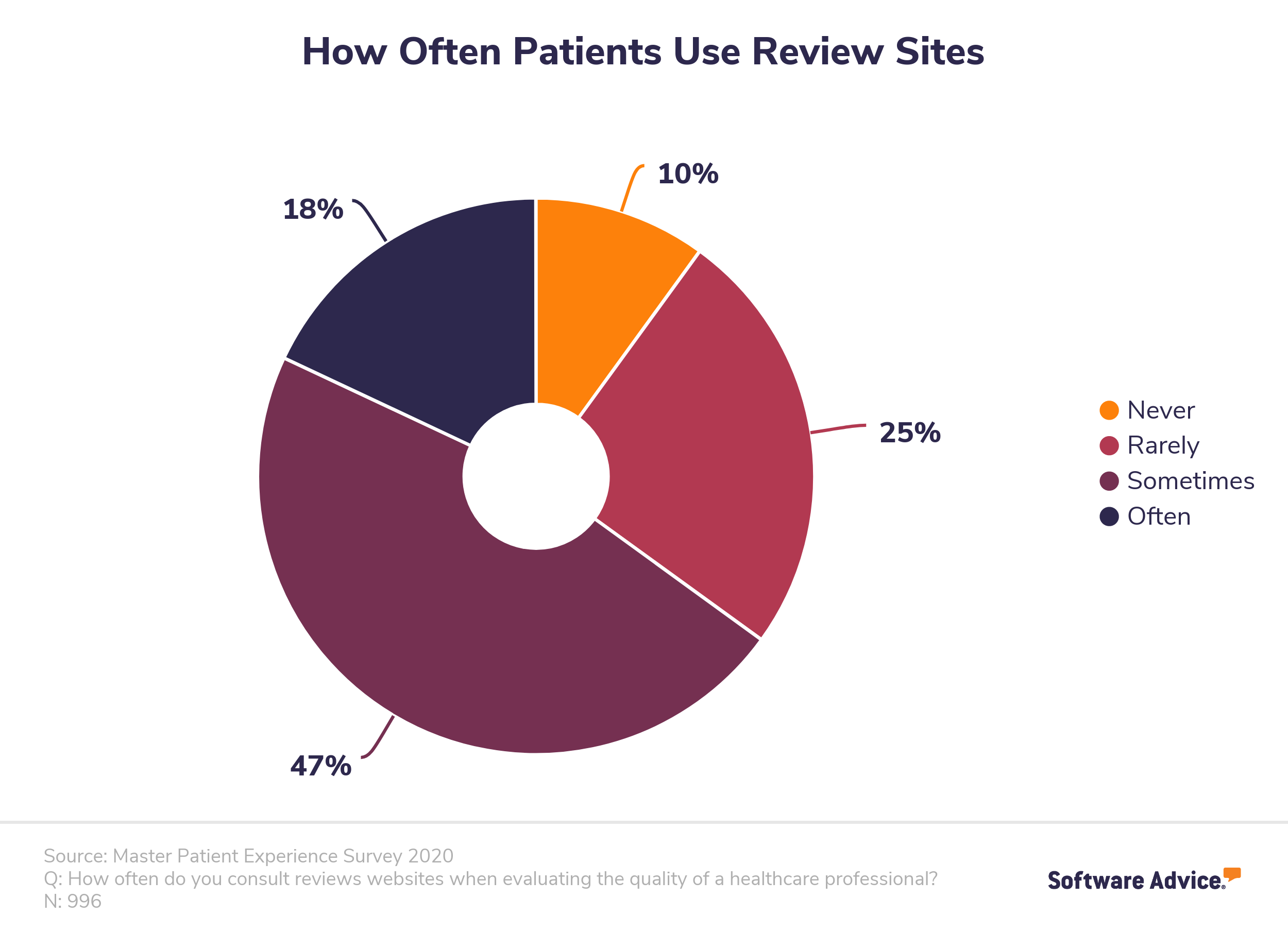 How often patients use review sites