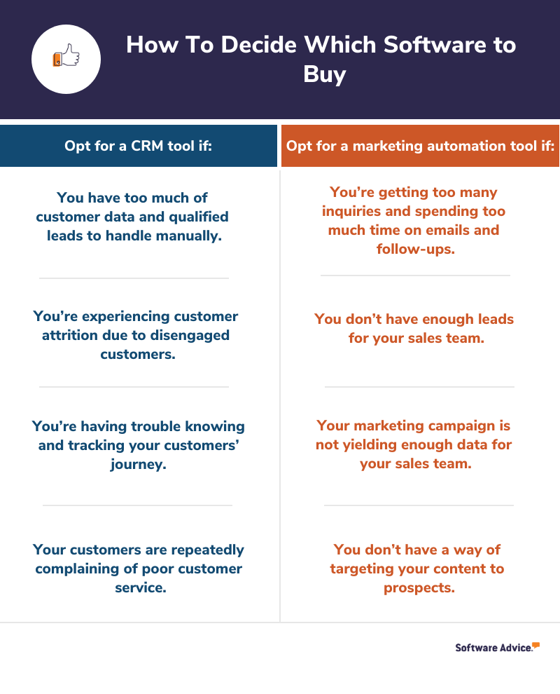 How to decide which software to use: CRM vs. Marketing Automation