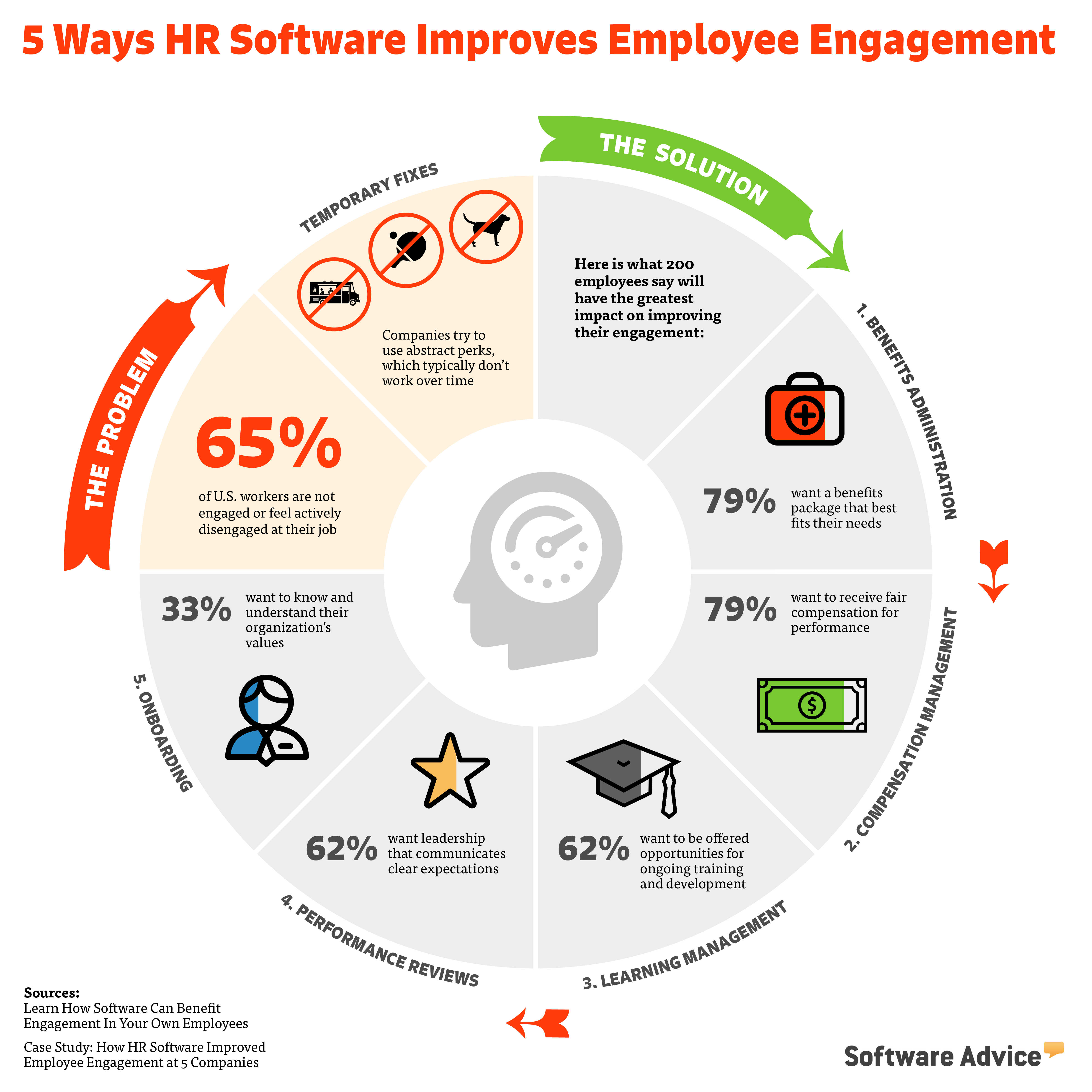 Employee Engagement Infographic Benefits Of Hr Software