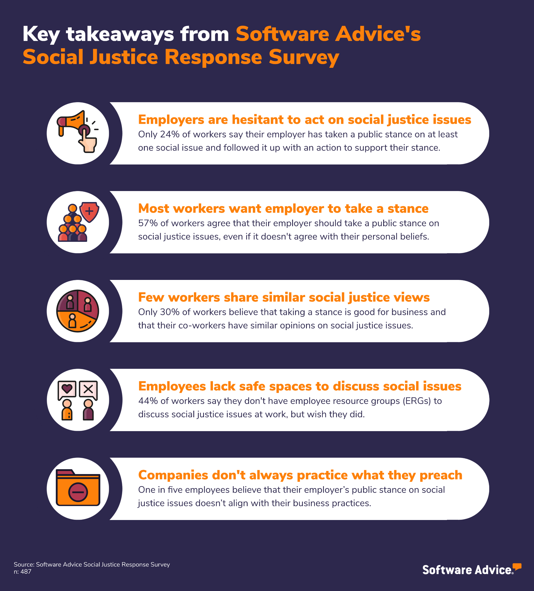Infographic highlighting the key takeaways from Software Advice's Social Justice Response Survey.