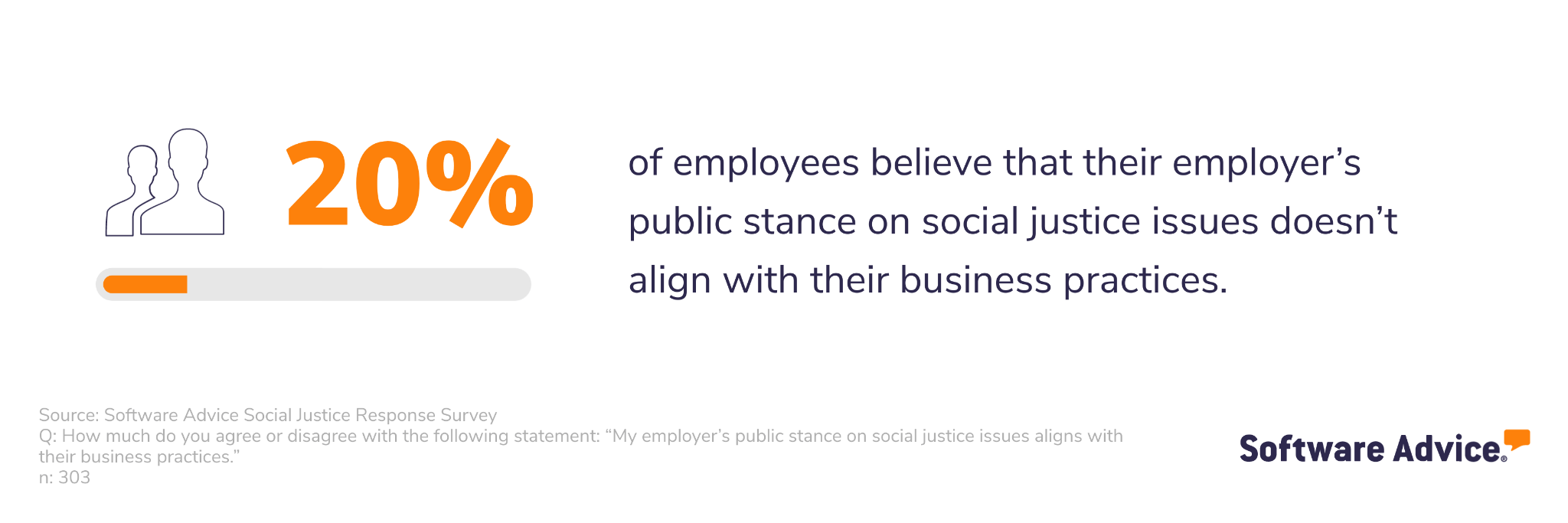 Key stat graphic showing that 20% of employees don't believe their employer's stance on social justice issues aligns with their business practices.